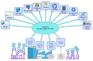 OPC可视化记录软件